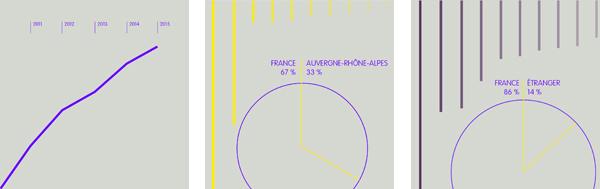 Fr�quentation du site de Documents d'artistes Rh�ne-Alpes en 2015